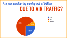 Poll Results: Are Milton Neighbors considering a move due to air traffic?