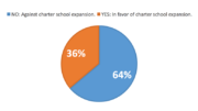 Poll Results: How will you vote on Question 2 (Charter School Expansion)?