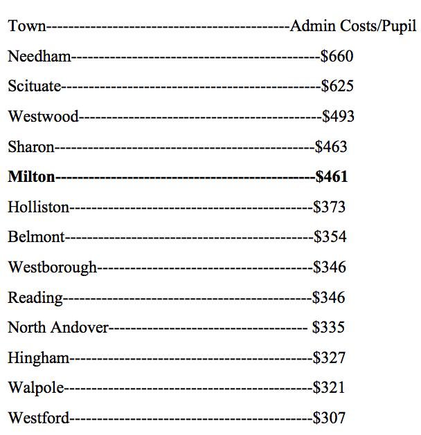 Administrative costs per pupil, including Milton