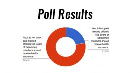 Poll Results: Do you think Milton's paid elected officials should receive health care coverage?