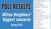 Poll results: Milton Neighbors' biggest concerns, Spring 2018