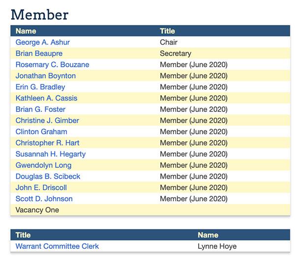 Warrant committee members 2019