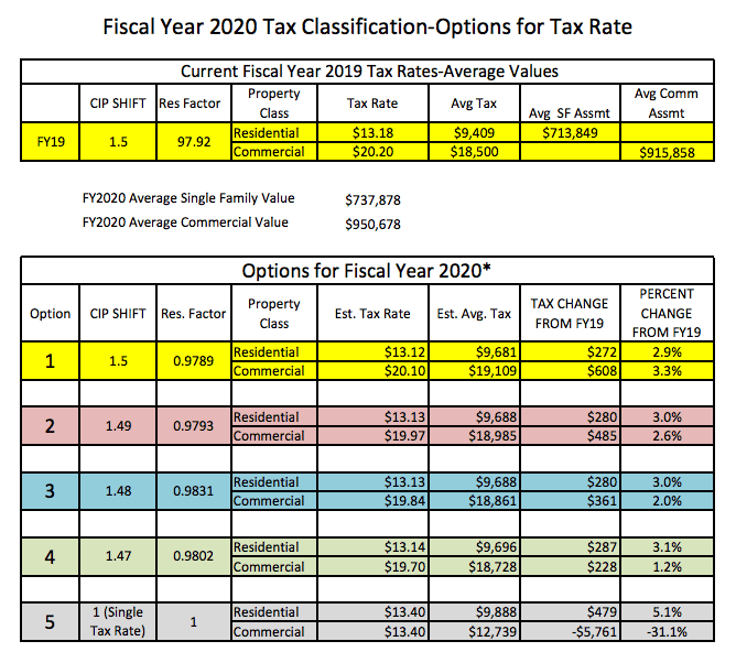 Fiscal Year 2020 Tax Classification Hearing Packet