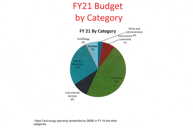 Milton Public Schools budget charts 2021