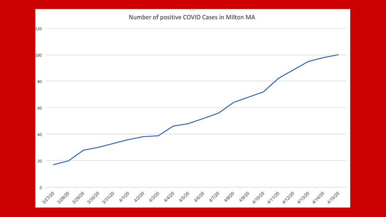 Town of Milton Health Department Coronavirus Update: 100 positive cases as of April 15