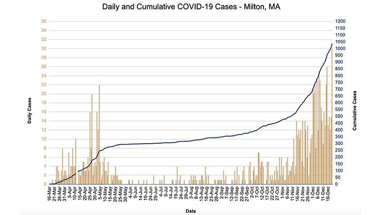 covid chart december 2020