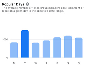 Tuesday was the most popular day in March. 2021